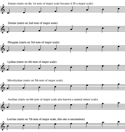 diatonic scales, music modes, dorian, lydian, aeolian, phrygian, locrian, mixolydian