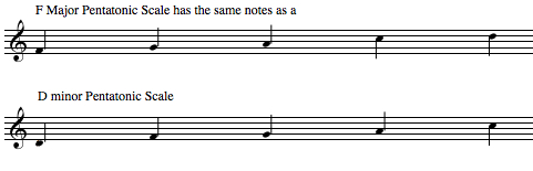 pentatonic scale, scales, major, minor